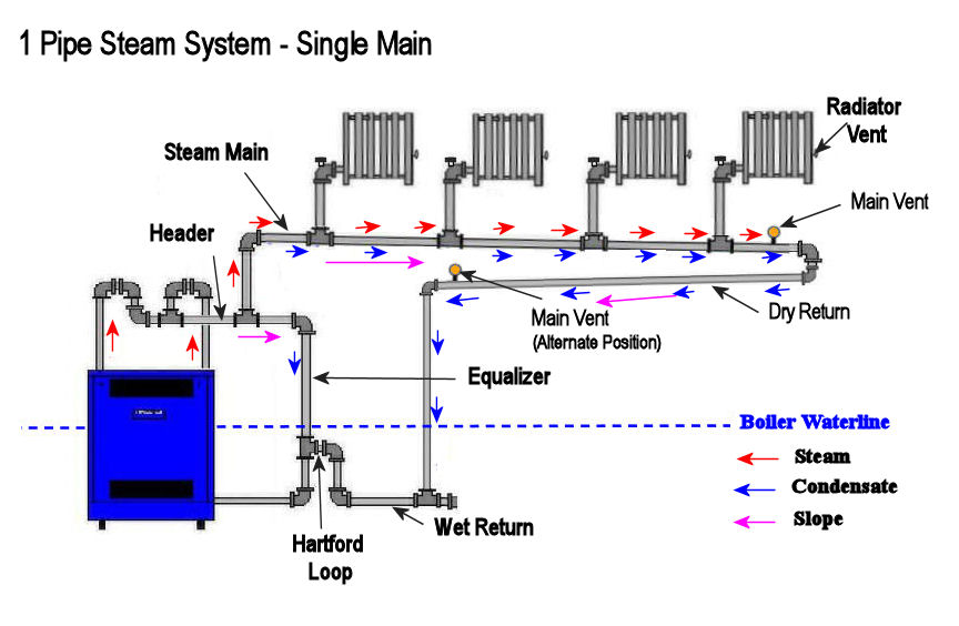 Steam Boiler Condensate Return System ~ Help identifying my piping loop — heating the wall