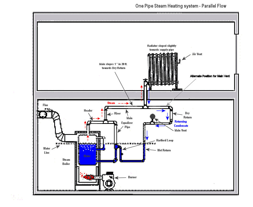 One Pipe Parallel Flow Steam Best Free Home Design