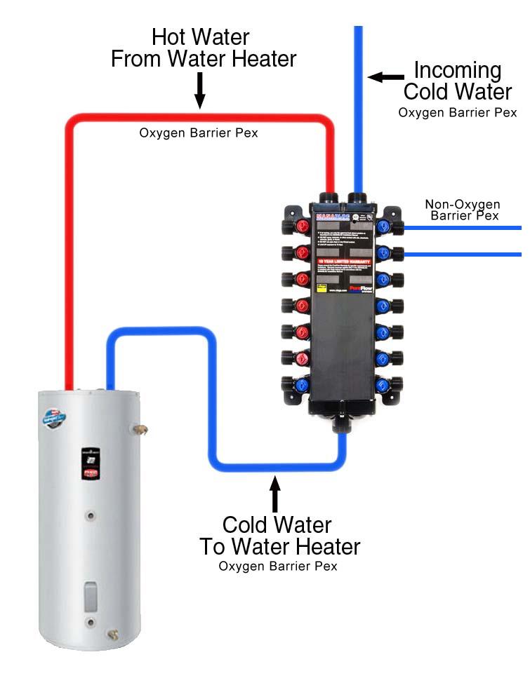 Manabloc Supplying Cold Water Non Oxygen Barrier Pex Mix