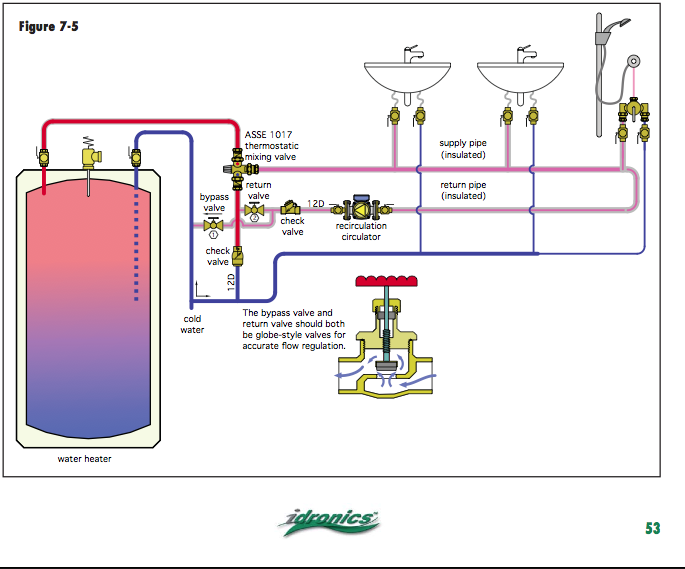 Recirculating Loop Heating Help The Wall