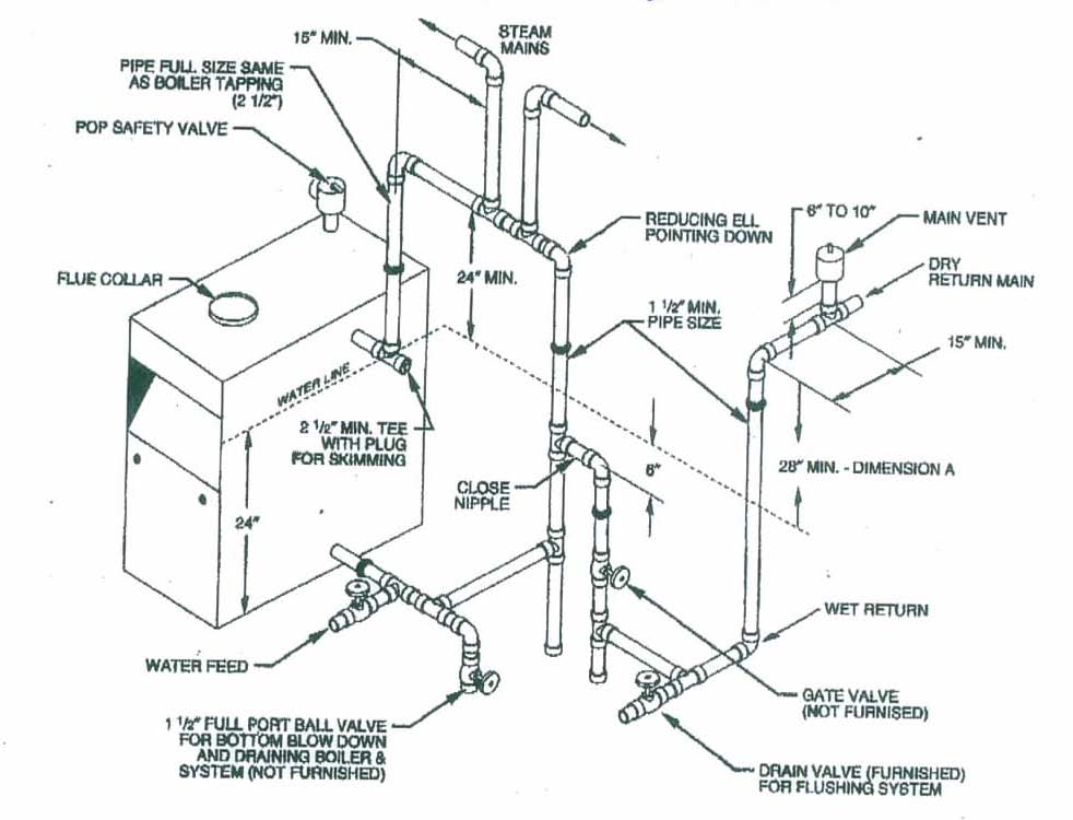 Steam boiler plumbing diagram engine diagram and wiring for Plumbing schematic