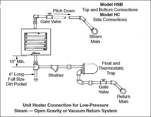 Modine Shop Heater And Low Pressure Steam Heating Help