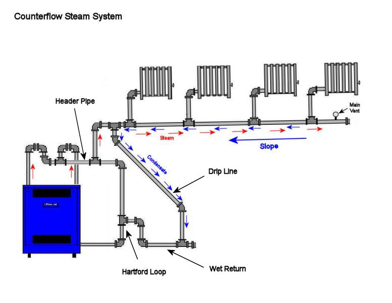 Piping Diagram Steam Boiler - DIY Enthusiasts Wiring Diagrams •
