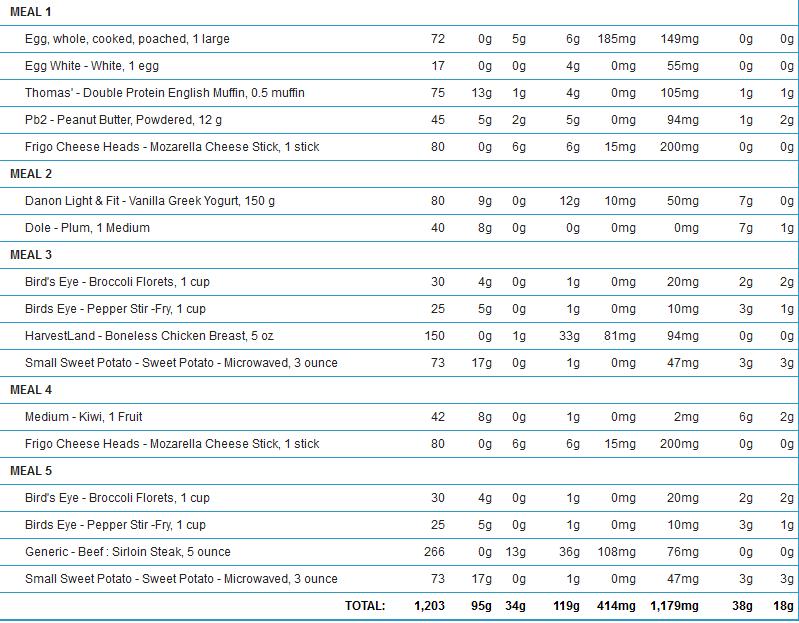 40 30 30 macro diet plan