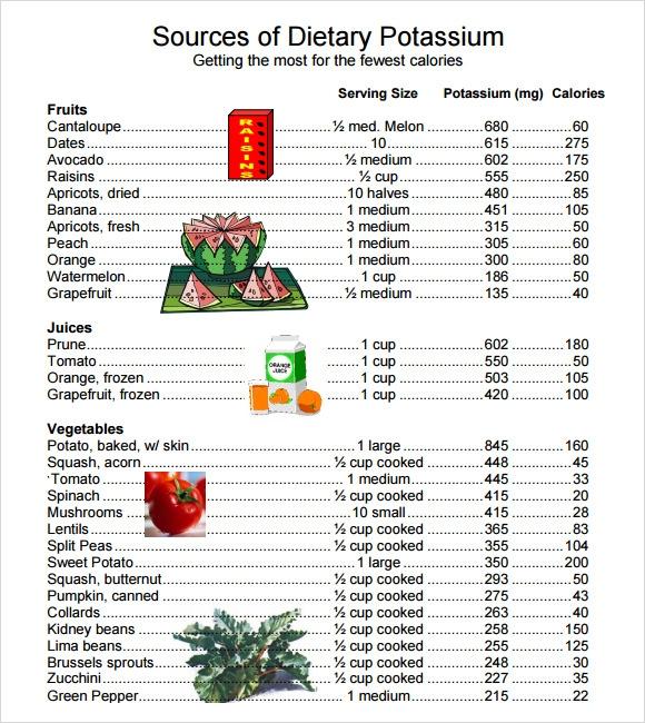 Potium Rich Foods Chart | Is 3500mg Day Potassium Realistic Myfitnesspal Com