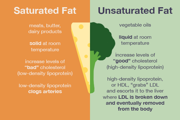 Saturated Vs Unsaturated Fats Myfitnesspal Com