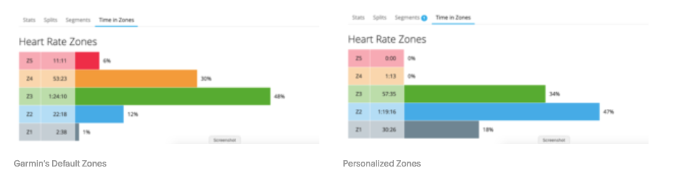 Default vs. Personalized Heart Rate Zones (an example ...