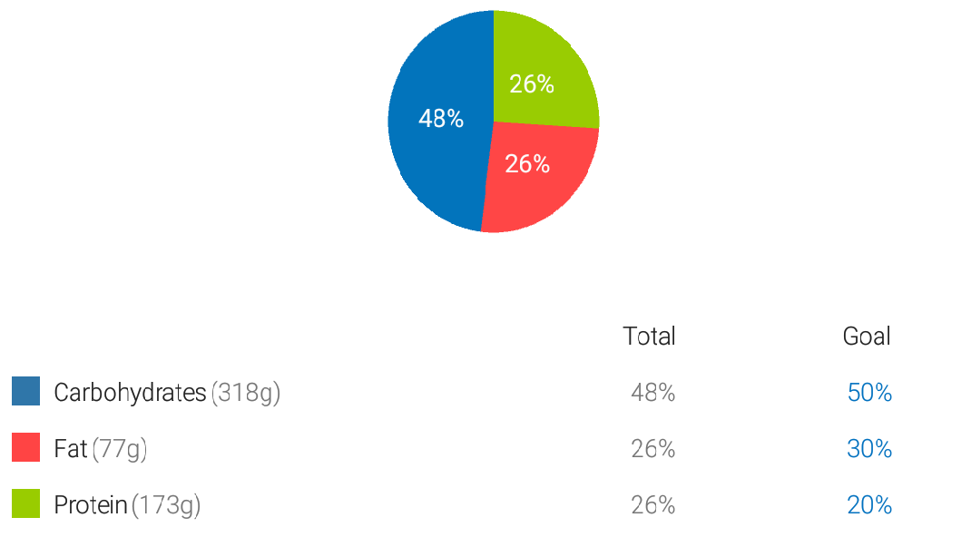 Can Someone Explain The Macros Pie Chart Please Myfitnesspal