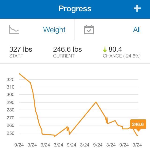 My Fitness Pal Weight Chart   Workout Everydayentropy.Com