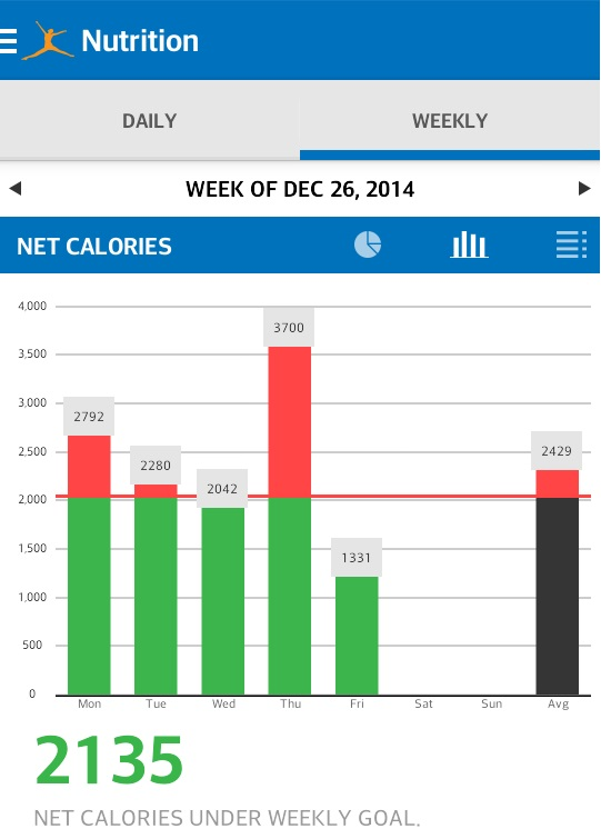 Weekly Calorie Graph Under Nutrition Myfitnesspal Com