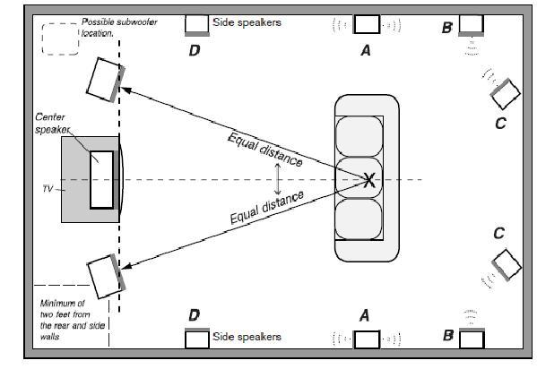 home theater projector diagram home theater cable diagram