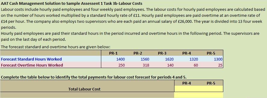 AAT Cash Management Solution to Sample Assessment 1 Task 3bLabour – Sample Assessment