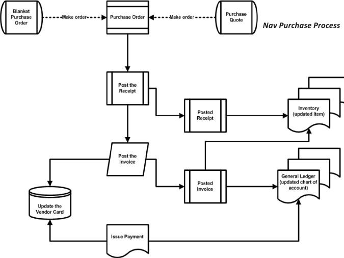 fixed assets workflow  u2014 mibuso com