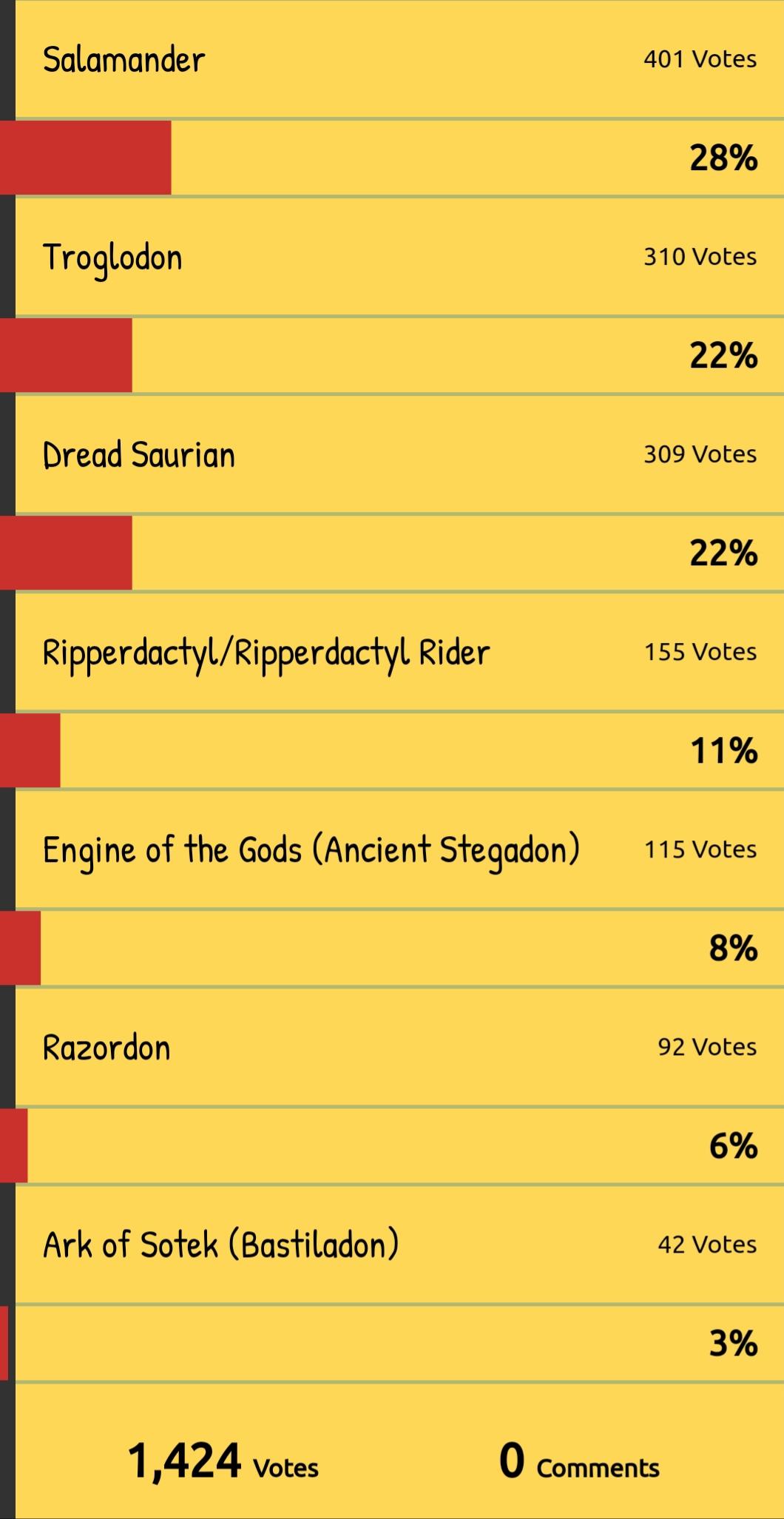 Lizardmen/Skaven DLC/Update all polls results — Total War Forums