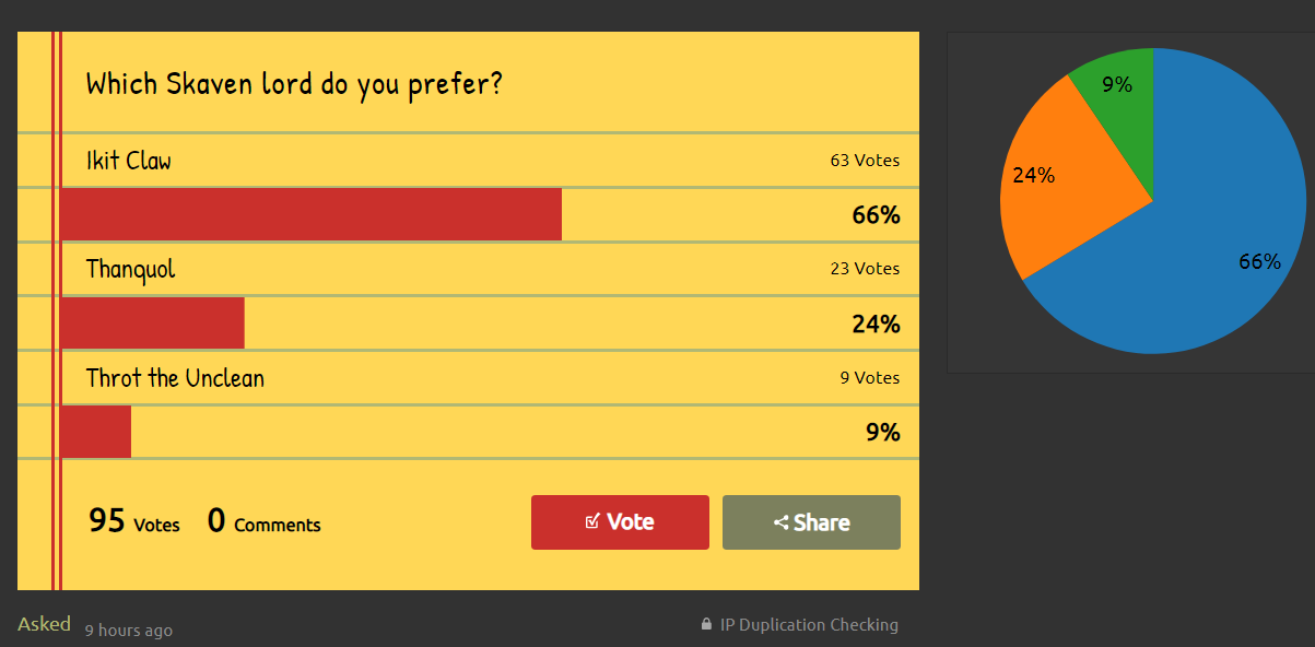 Poll] which skaven lord do you prefer? - Page 2 — Total War Forums