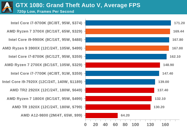 AMD Ryzen 9 3900X vs  Rysen 7 3700X and Intel i9-9900K, i7-9700K, i7