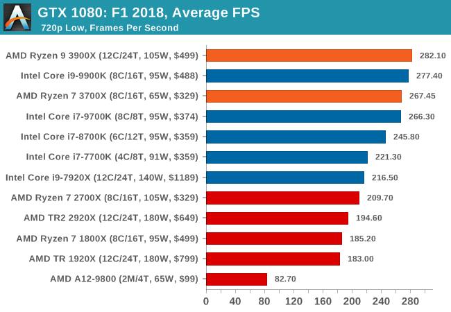 Amd Ryzen 9 3900x Vs Rysen 7 3700x And Intel I9 9900k I7 9700k I7 8700k And I7 7700k Oculus