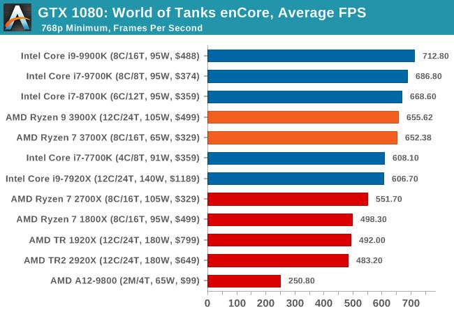 AMD Ryzen 9 3900X vs  Rysen 7 3700X and Intel i9-9900K, i7
