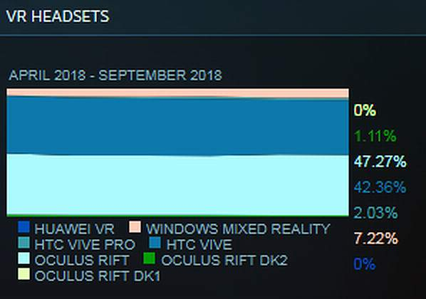 Steam Hardware Survey - Rift vs  Vive and WMR - results from