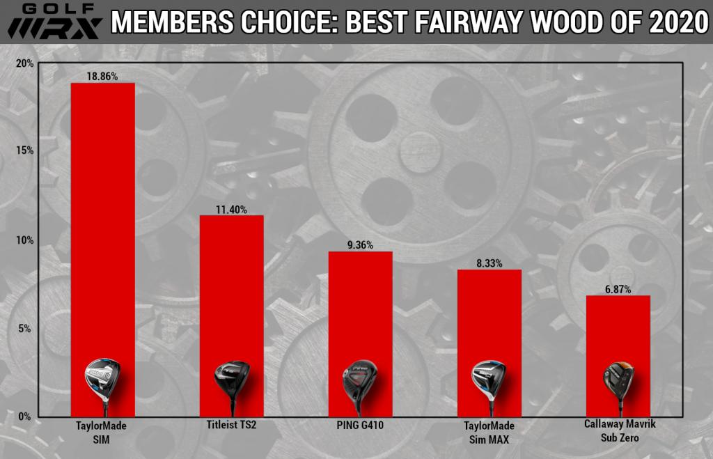 Best-Fairway-Woods-2020-vol-3.png