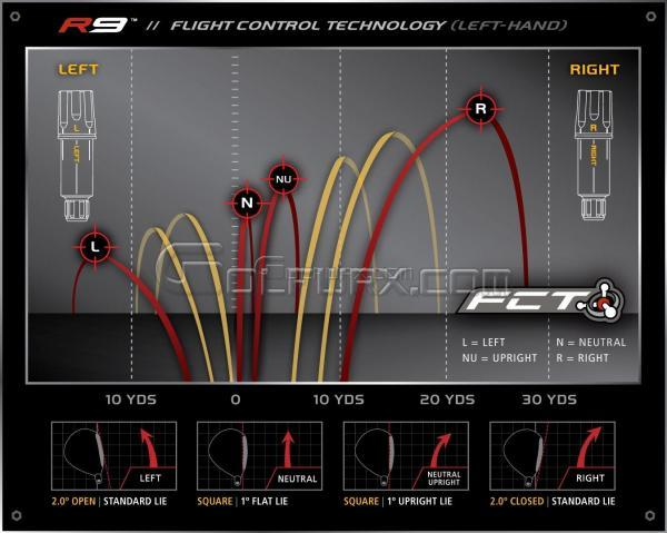 HOW TO ADJUST THE TAYLORMADE R9 SUPERTRI DRIVER DOWNLOAD