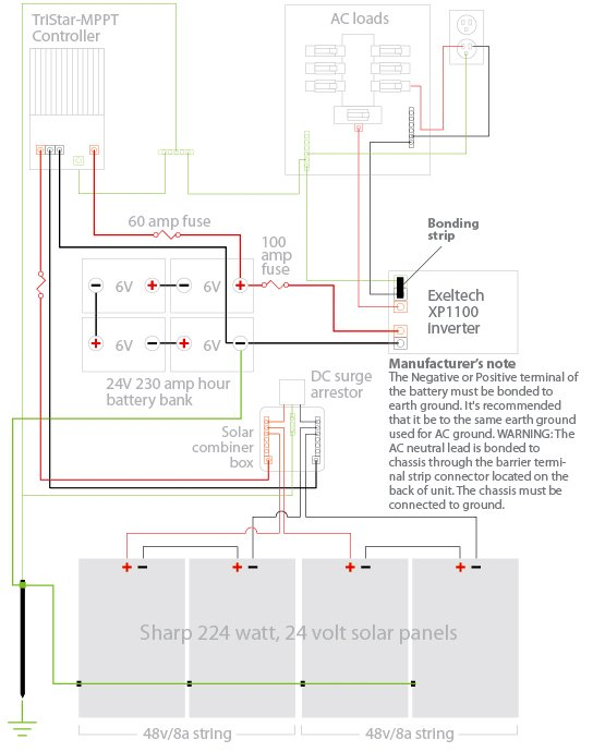 3323 off grid wiring schematic how does this look? northernarizona off grid solar wiring diagram at bayanpartner.co