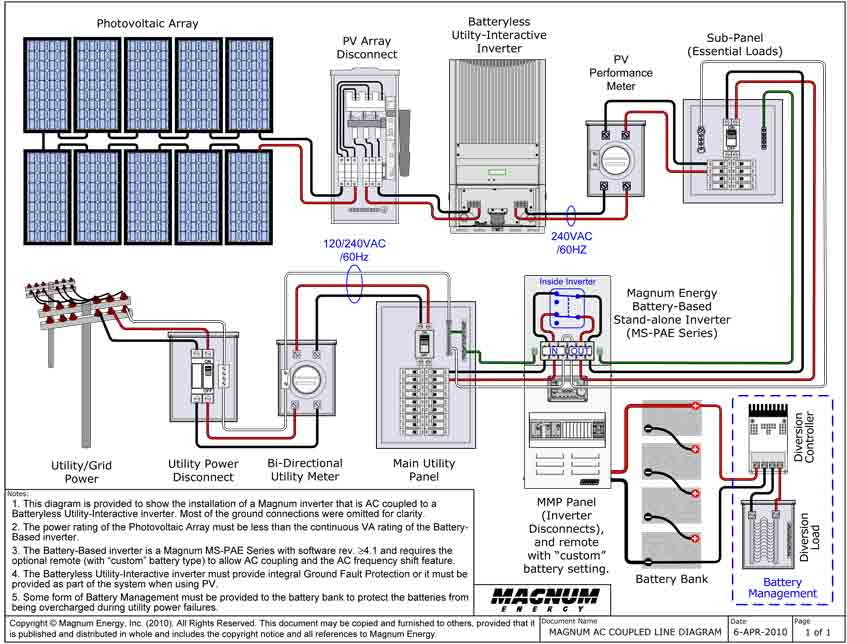 sma sps port to apc transfer switch connected to battery backup magnum ac coupled line diagram large jpg
