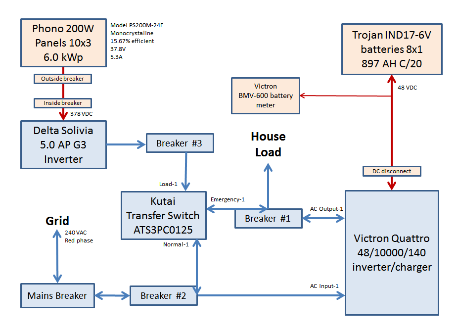 5647 hybrid grid tie off grid system victron northernarizona victron quattro wiring diagram at mr168.co