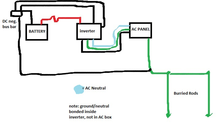 Where do I bond neutral/ground for new inverter. — northernarizona ...