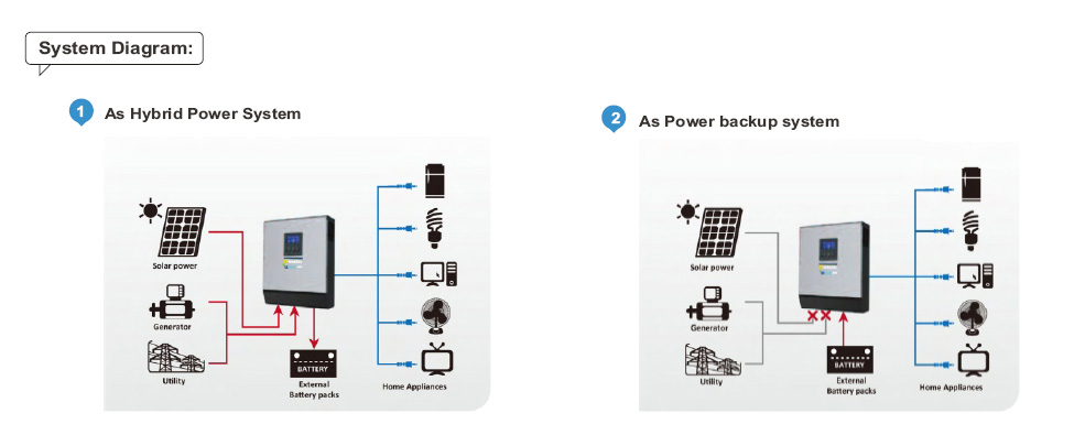 Connecting inverters northernarizona windandsun uzman diagramg cheapraybanclubmaster Images