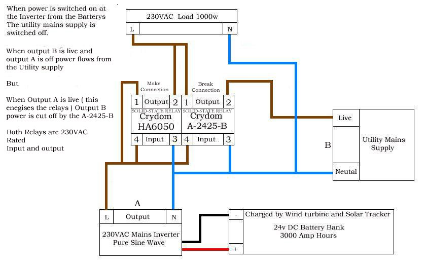 Automatic Grid To Renewable Switch Design