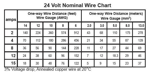 Wire size dc voltage drop calculator wire center voltage drop calculations northernarizona windandsun rh forum solar electric com electrical wire size calculator dc wire keyboard keysfo Images