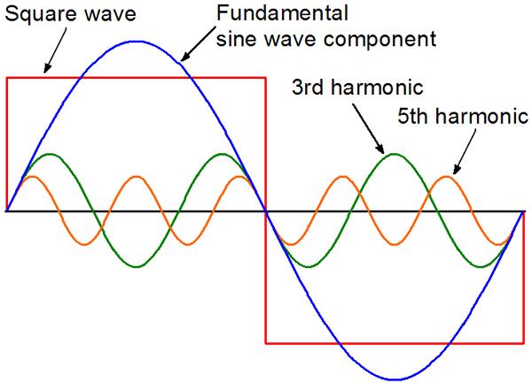 Pure Sine Waves: Really? — northernarizona-windandsun