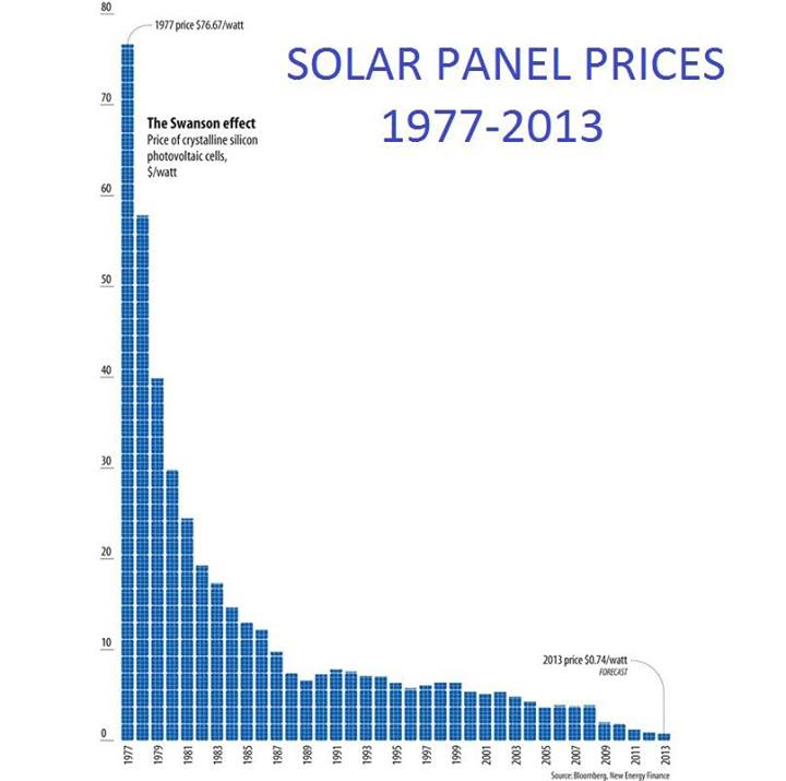 The Swanson Effect Solar Panel Prices 1977 2013