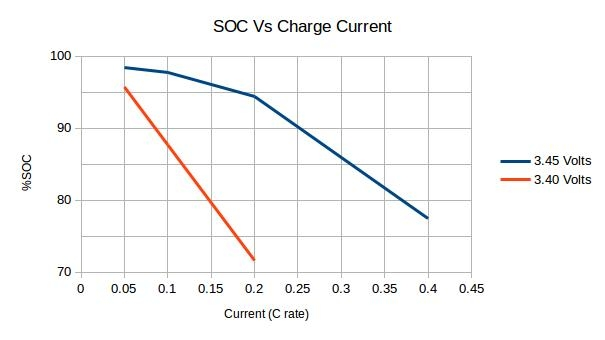 Charging LFP (LiFePO4) batteries to 90% SOC, or not