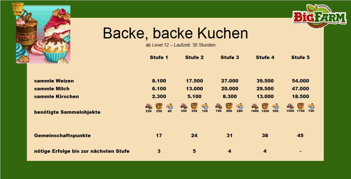Backe Backe Kuchen Big Farm Forum