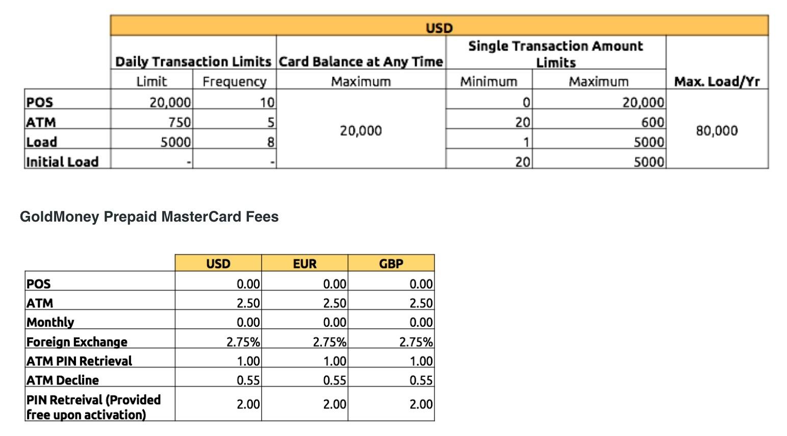 Forex card vs wire transfer