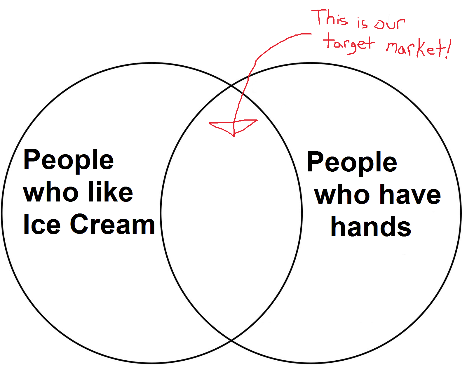 Venn diagrams nextgames venn diagrams are great for marketing research too pooptronica