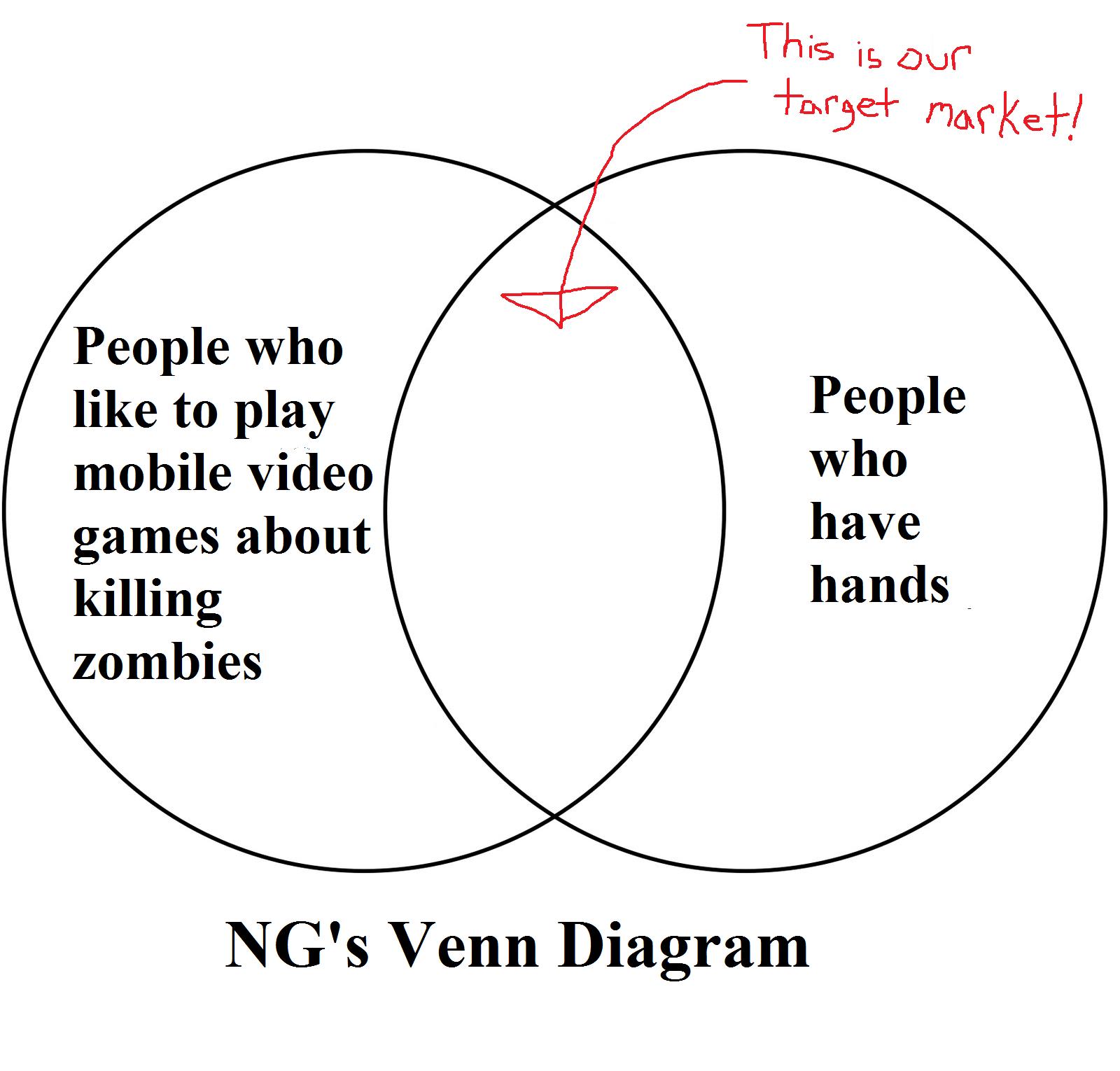 Venn diagrams nextgames smart pooptronica