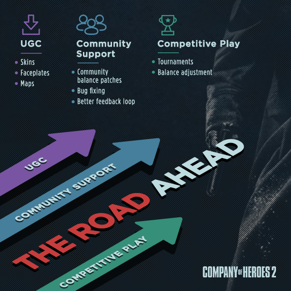 Coh2 The Road Ahead Company Of Heroes Official Forums