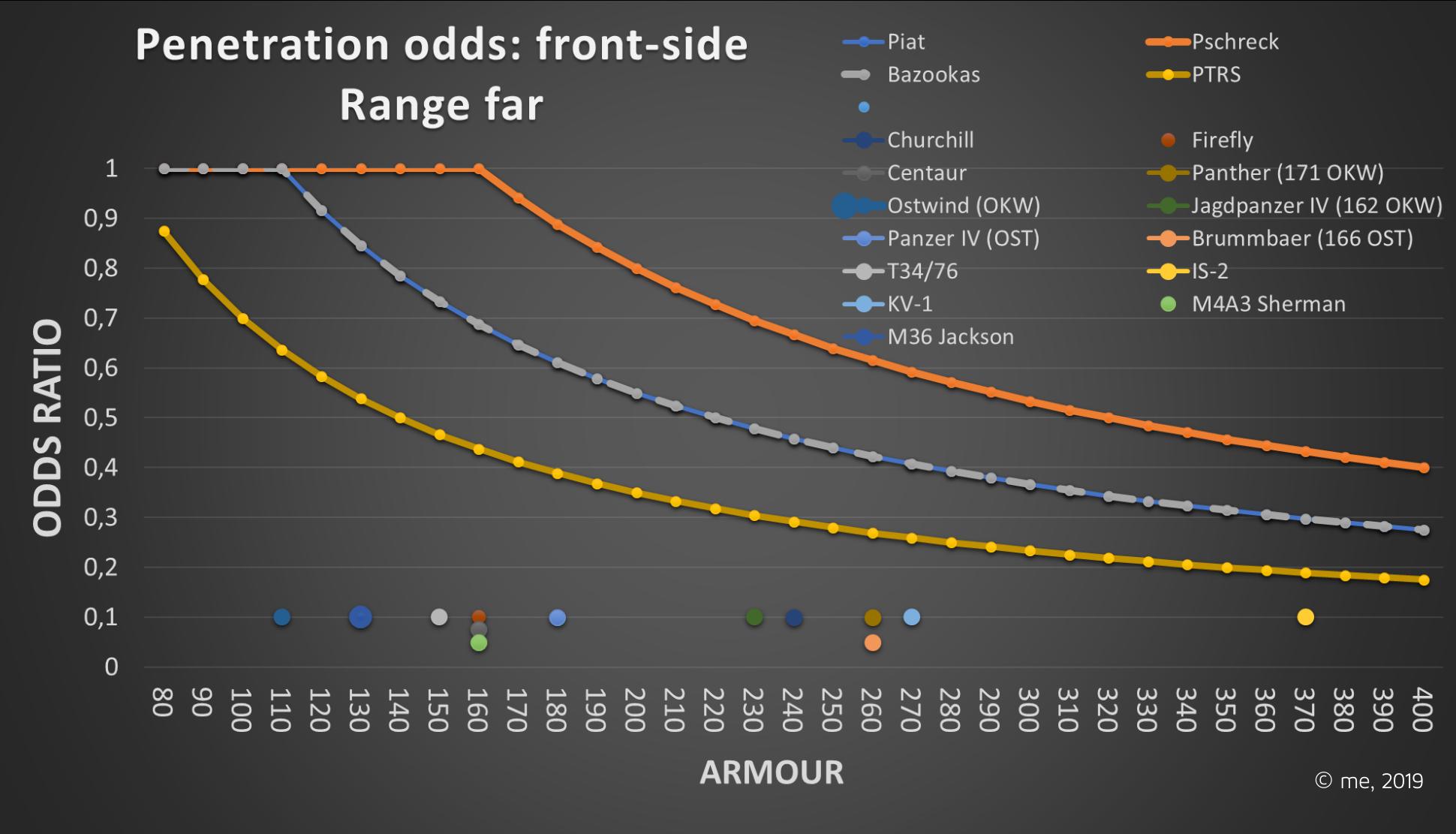 Armour penetration
