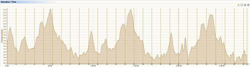 /members/images/593231/Gallery/Luton_Marathon_2012_Elevation_Chart_0.png