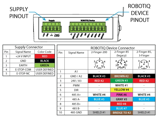 vih567c9s7rh how to install a 2 finger gripper on abb robots dof abb irc5 wiring diagram at virtualis.co
