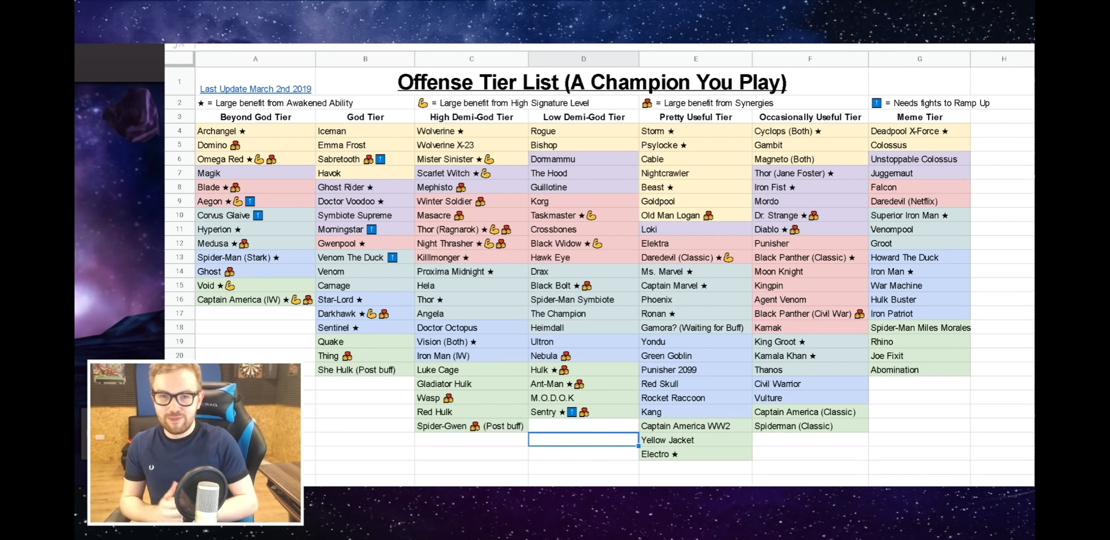 What's te most OP 4* champion in 2019 — Marvel Contest of