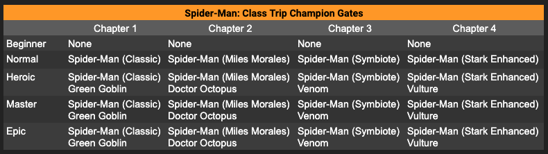 Time to Take a Little Class Trip! — Marvel Contest of Champions