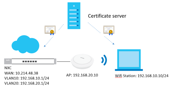 How to Configure 802.1x EAP-TLS to Secure the Wireless ... Wifi Wiring Diagram And X D X on wifi connector, wifi block diagram, wifi antenna, wifi thermostat, wifi speakers diagram, wifi clock,