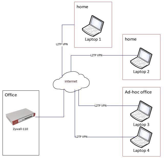 VPN_layout.png
