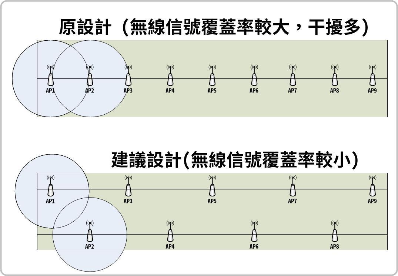 台北魚市堤外AP配置.jpg