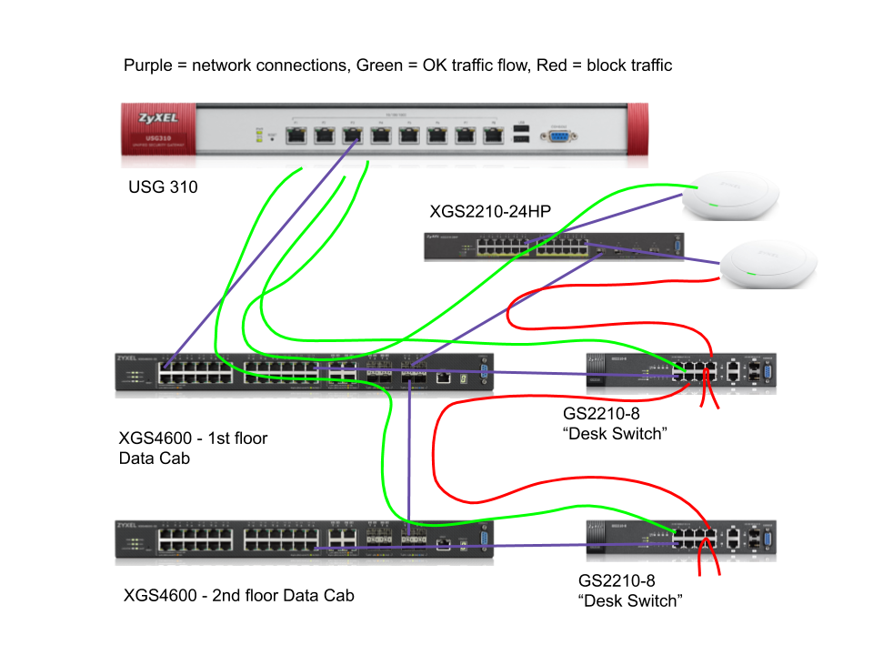 Private VLAN data flow.png