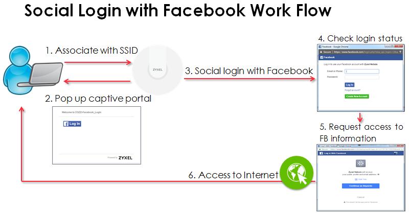 how to setup facebook social login zyxel